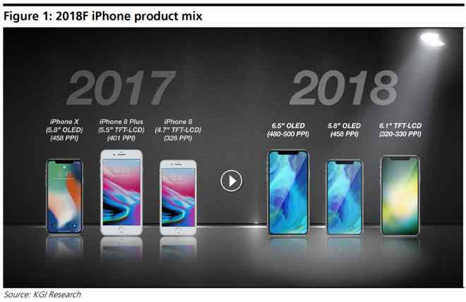 Iphone Oled 6 5 Inches About The Same Size As The Iphone 8