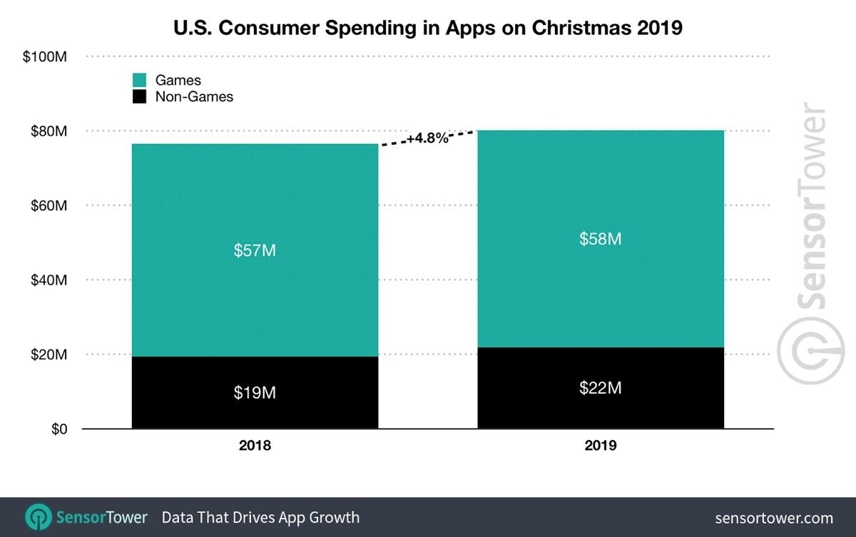 2019 consumer spending at Christmas