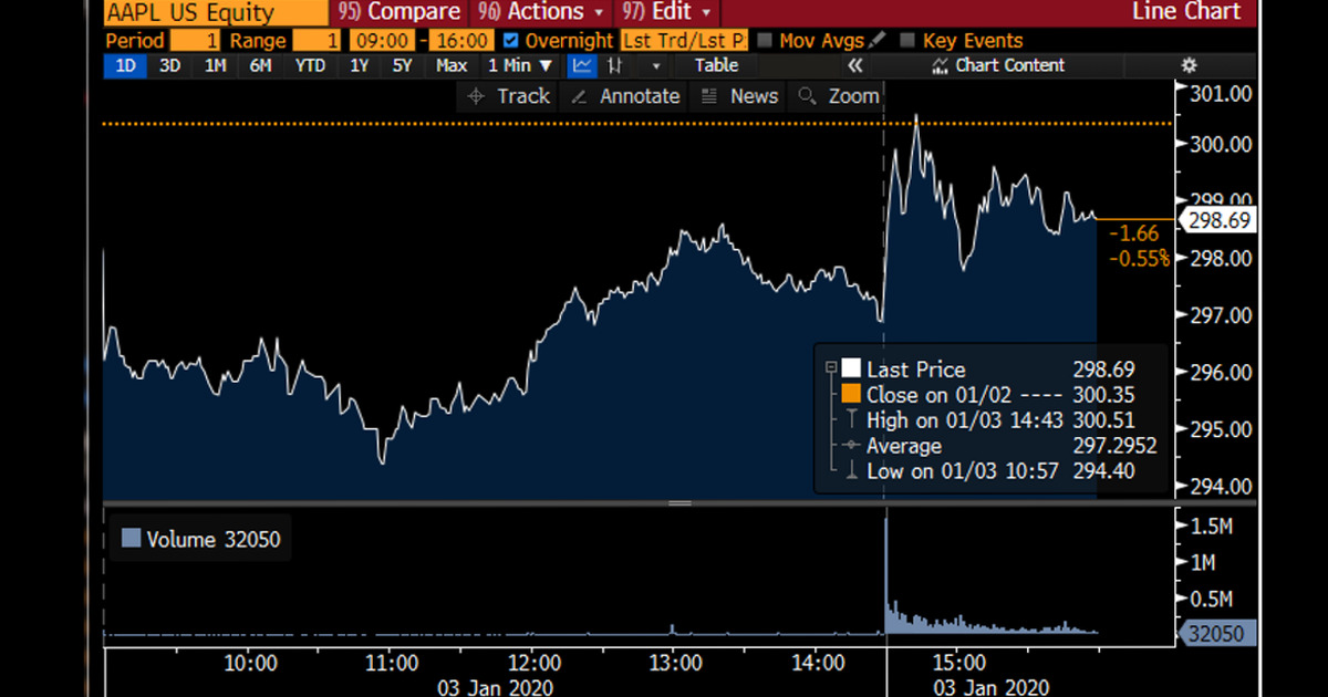 Apple shares hit record high (Image credit: Bloomberg)
