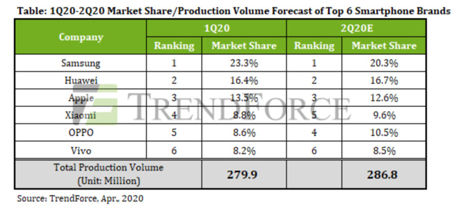 Forecast of smartphone volume for the first and second quarters of 2020