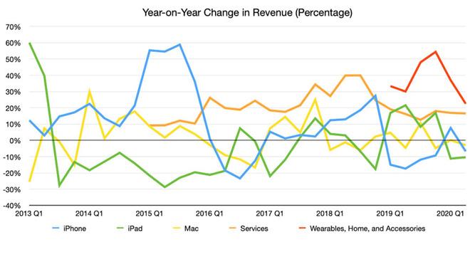Q2 2020 revenue