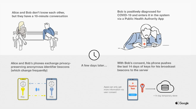 How Apple's Exposure Notification System Works