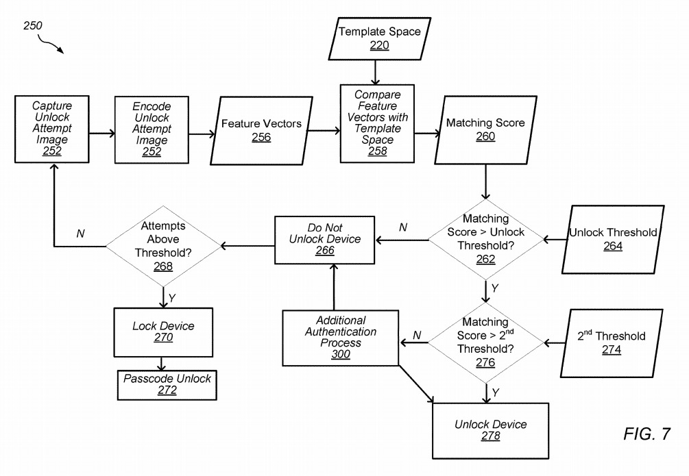 Flowchart for performing a biometric verification of a user's face and veins.