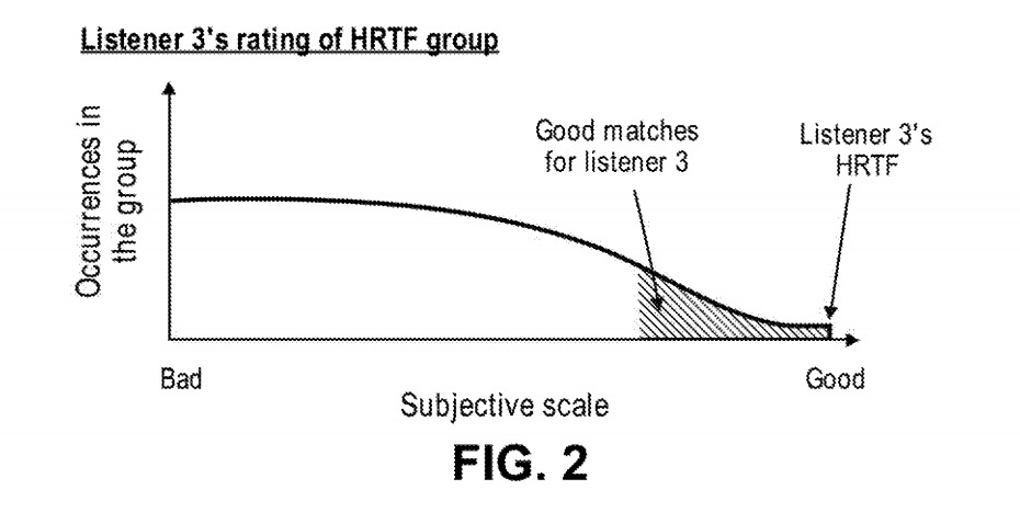 The system would look for the best match for an auditor's HRTF, not its specific settings.