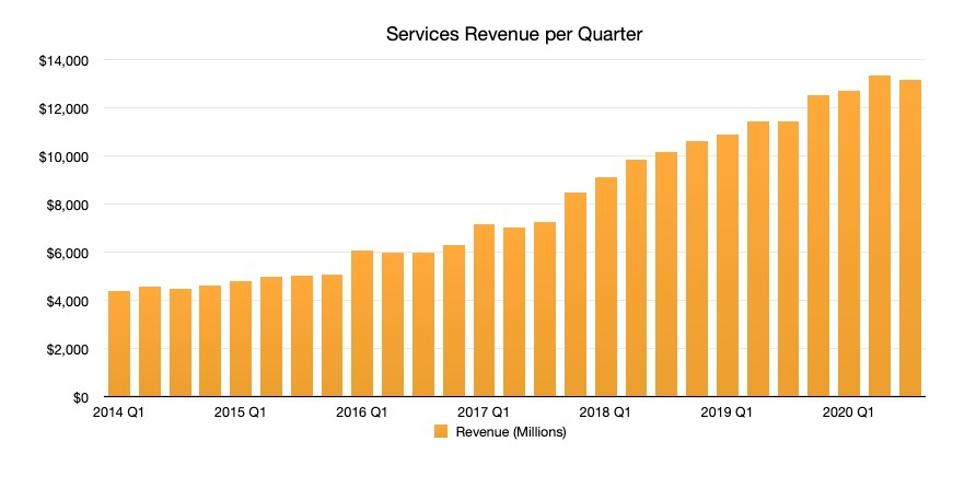 Apple has doubled the size of its service revenues in four years