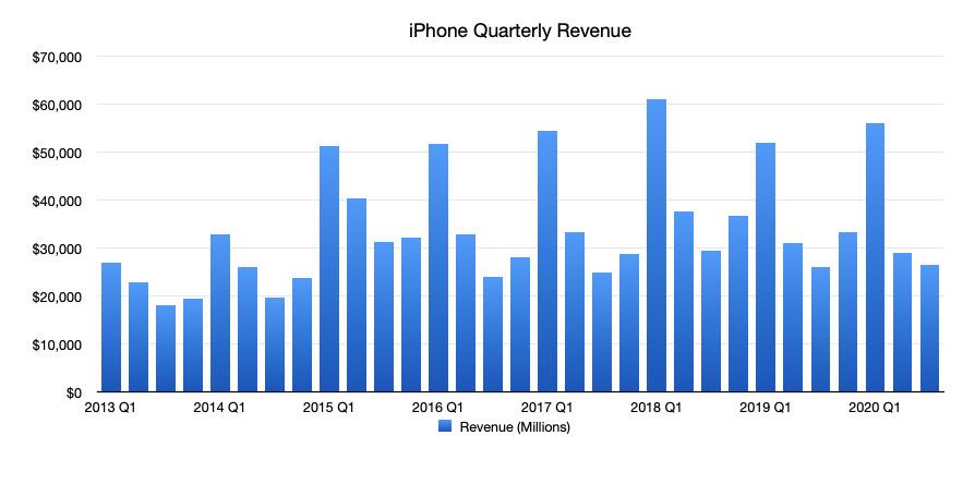 Apple iPhone Quarterly Revenue