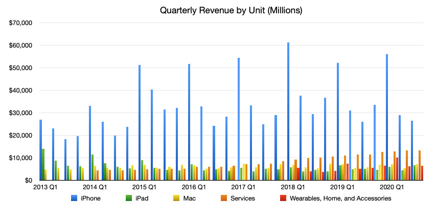 Comparison of Apple Products and Services