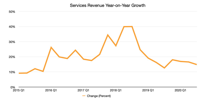 Growth in services year on year
