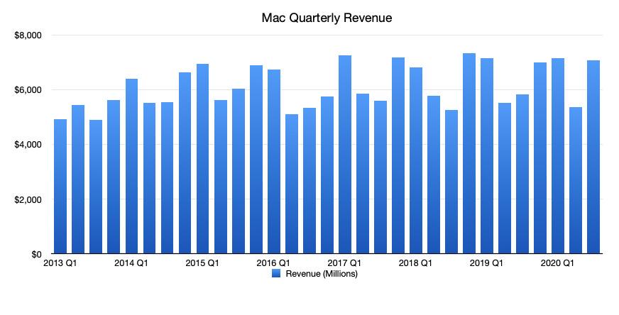Apple Mac figures including MacBook Pro