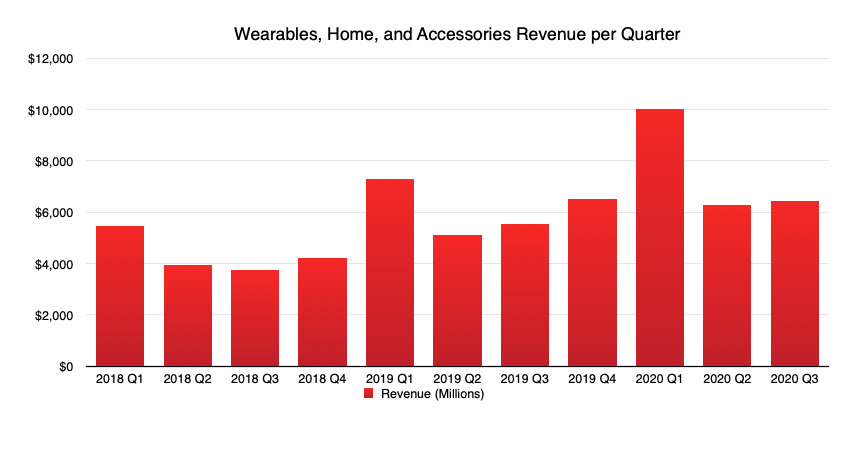 Clothing is down from last quarter, but up year over year