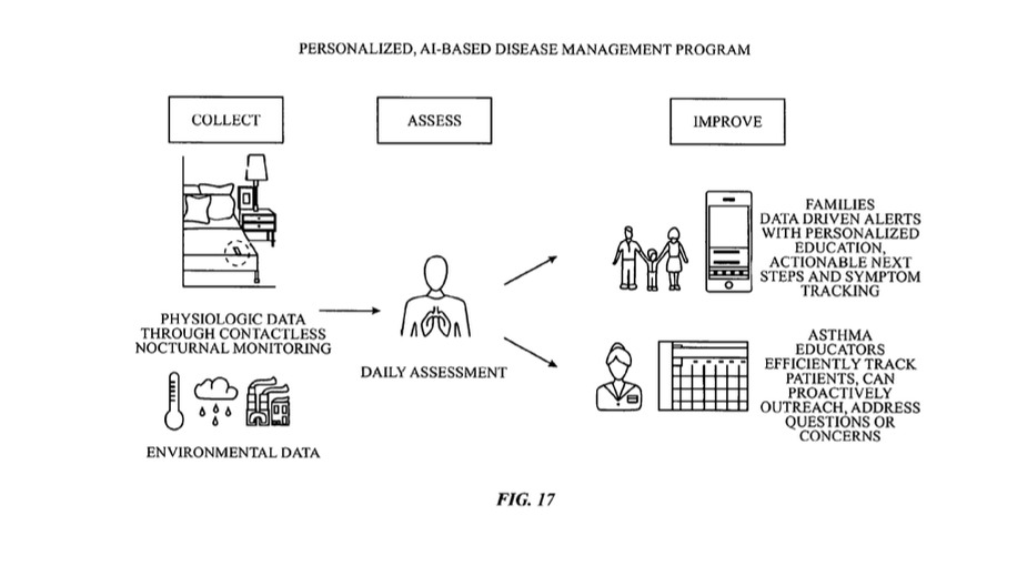 A figure explaining the process of chronic management.  Credit: Apple
